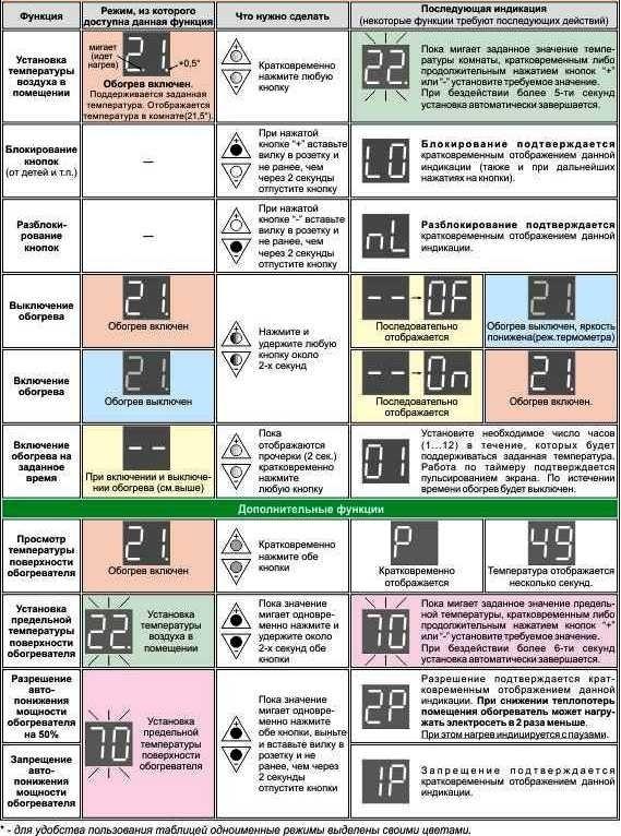 Плата Терморегулятора-контроллера электрорадиатора