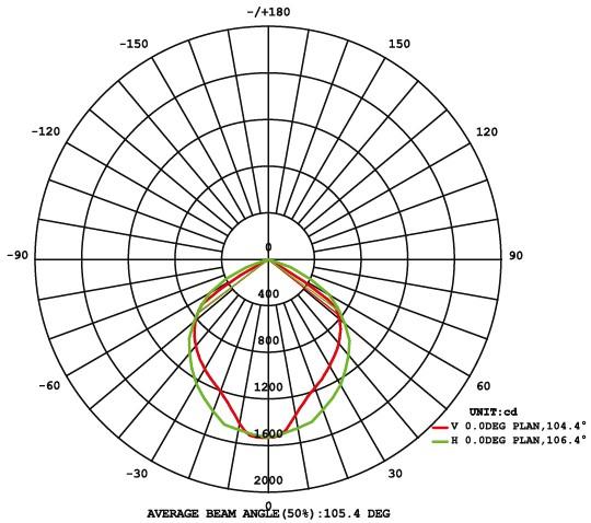 Кривые силы света прожектора LED TV 50W
