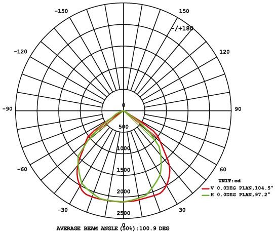 Кривые силы света прожектора LED TV 100W