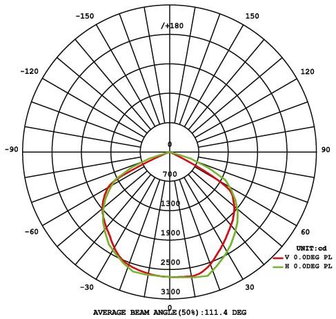 Кривые силы света прожектора LED TV 200W