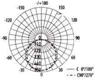 Диаграмма светового распределения ГУМБОЛЬТ LPM-LED-6018-18Вт