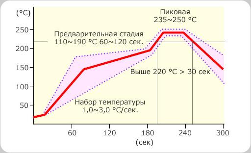 Термопрофиль S3X58-M406