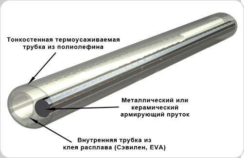 Термоусаживаемая гильза КДЗС (защита ВОЛС) схема